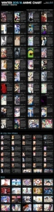 Winter 2015/2016 Anime Chart v2