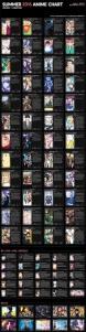 Summer 2016 Anime Chart v2